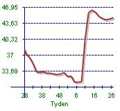 Graf cen